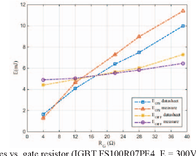 Comparison of modeling switching losses of an IGBT based on the