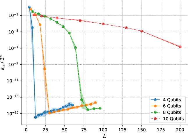 Figure 2 for Universal Effectiveness of High-Depth Circuits in Variational Eigenproblems