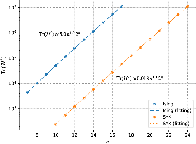 Figure 3 for Universal Effectiveness of High-Depth Circuits in Variational Eigenproblems