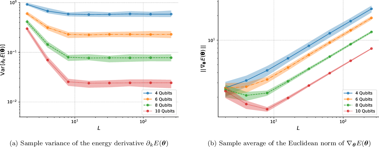Figure 4 for Universal Effectiveness of High-Depth Circuits in Variational Eigenproblems