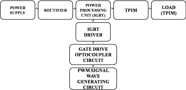 Figure 7 from Development of Variable Frequency Drive for Compact