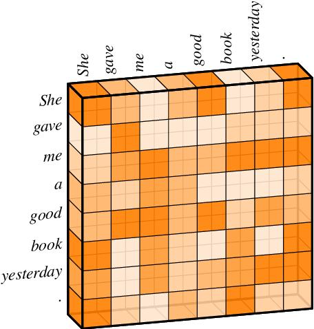 Figure 1 for Capsule-Transformer for Neural Machine Translation