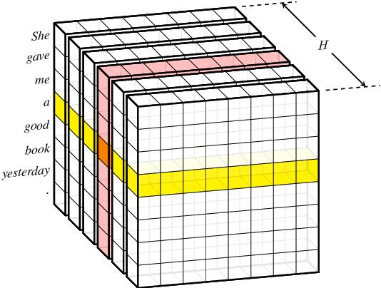 Figure 3 for Capsule-Transformer for Neural Machine Translation