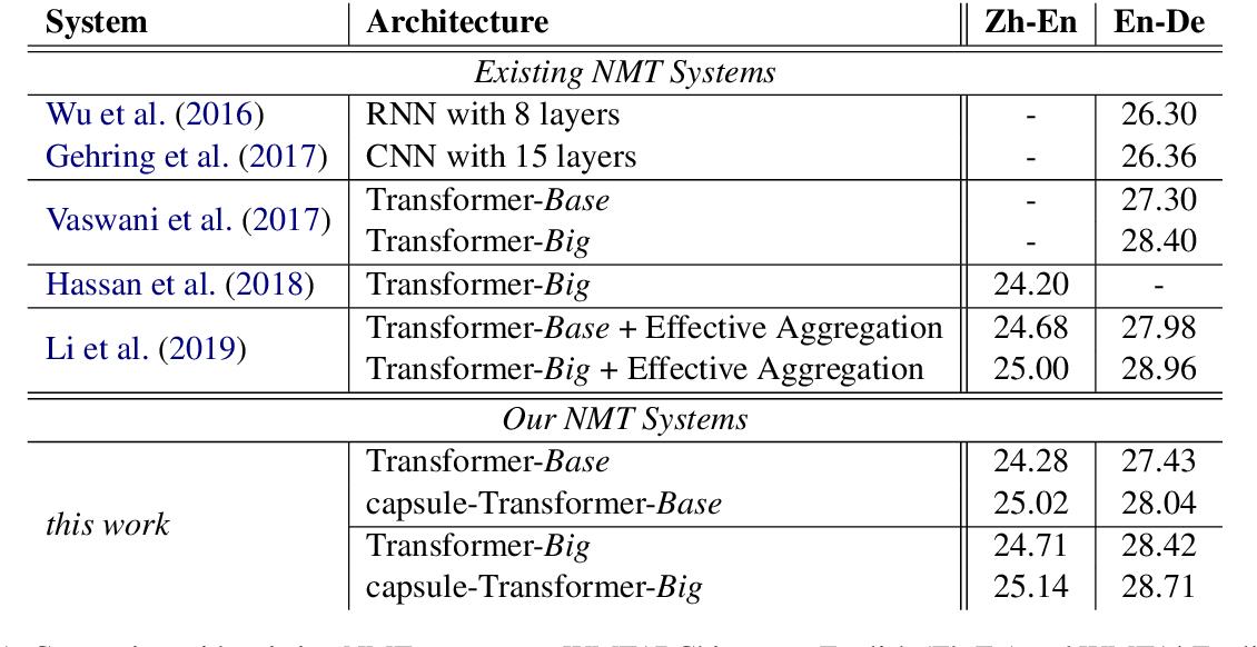 Figure 2 for Capsule-Transformer for Neural Machine Translation