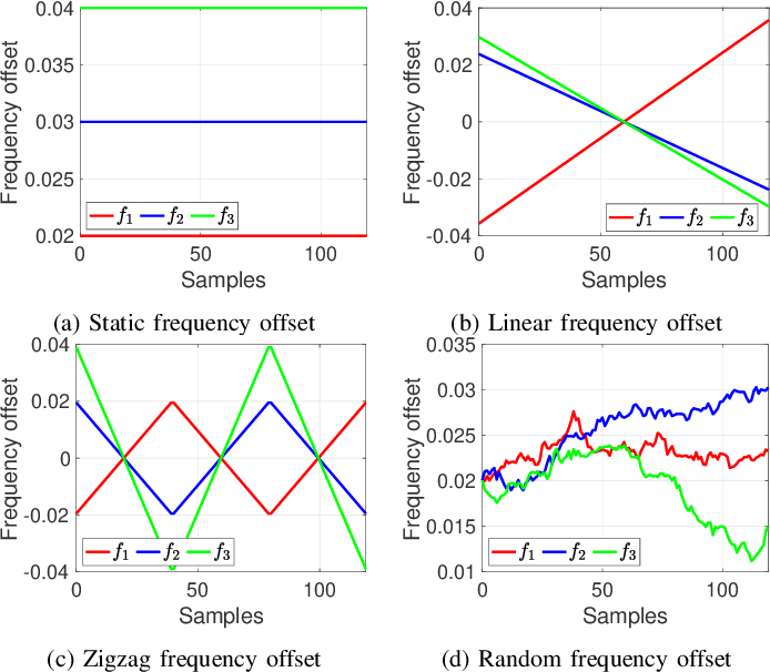 Figure 4 for Digital Beamforming Robust to Time-Varying Carrier Frequency Offset