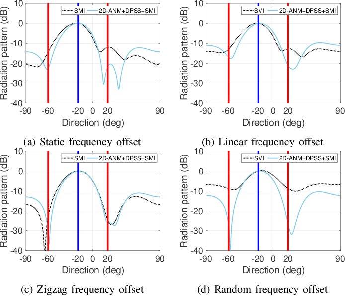 Figure 2 for Digital Beamforming Robust to Time-Varying Carrier Frequency Offset