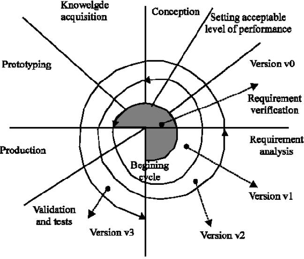 Incremental Lifecycle Validation Of Knowledge Based Systems Through
