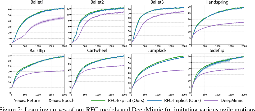 Figure 3 for Residual Force Control for Agile Human Behavior Imitation and Extended Motion Synthesis