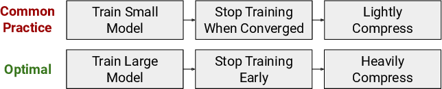 Figure 1 for Train Large, Then Compress: Rethinking Model Size for Efficient Training and Inference of Transformers
