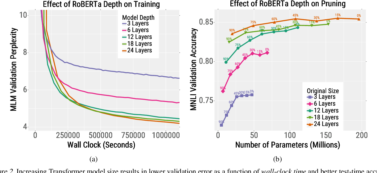 Figure 3 for Train Large, Then Compress: Rethinking Model Size for Efficient Training and Inference of Transformers