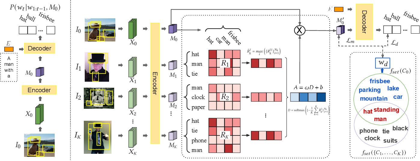 Figure 3 for Group-based Distinctive Image Captioning with Memory Attention