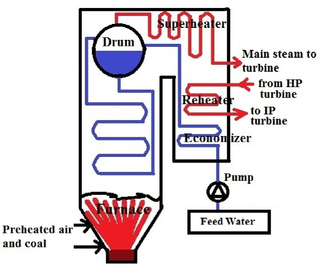 Statistical modeling of an integrated boiler for coal fired thermal ...