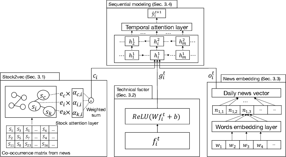 Figure 1 for A Deep Learning Framework for Pricing Financial Instruments