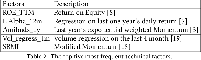 Figure 4 for A Deep Learning Framework for Pricing Financial Instruments