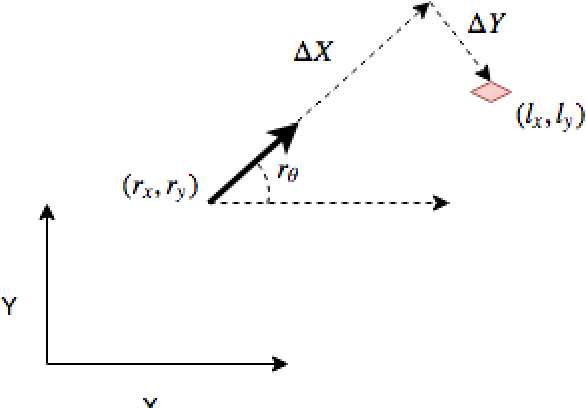 Figure 2 for Smoothing and Mapping using Multiple Robots