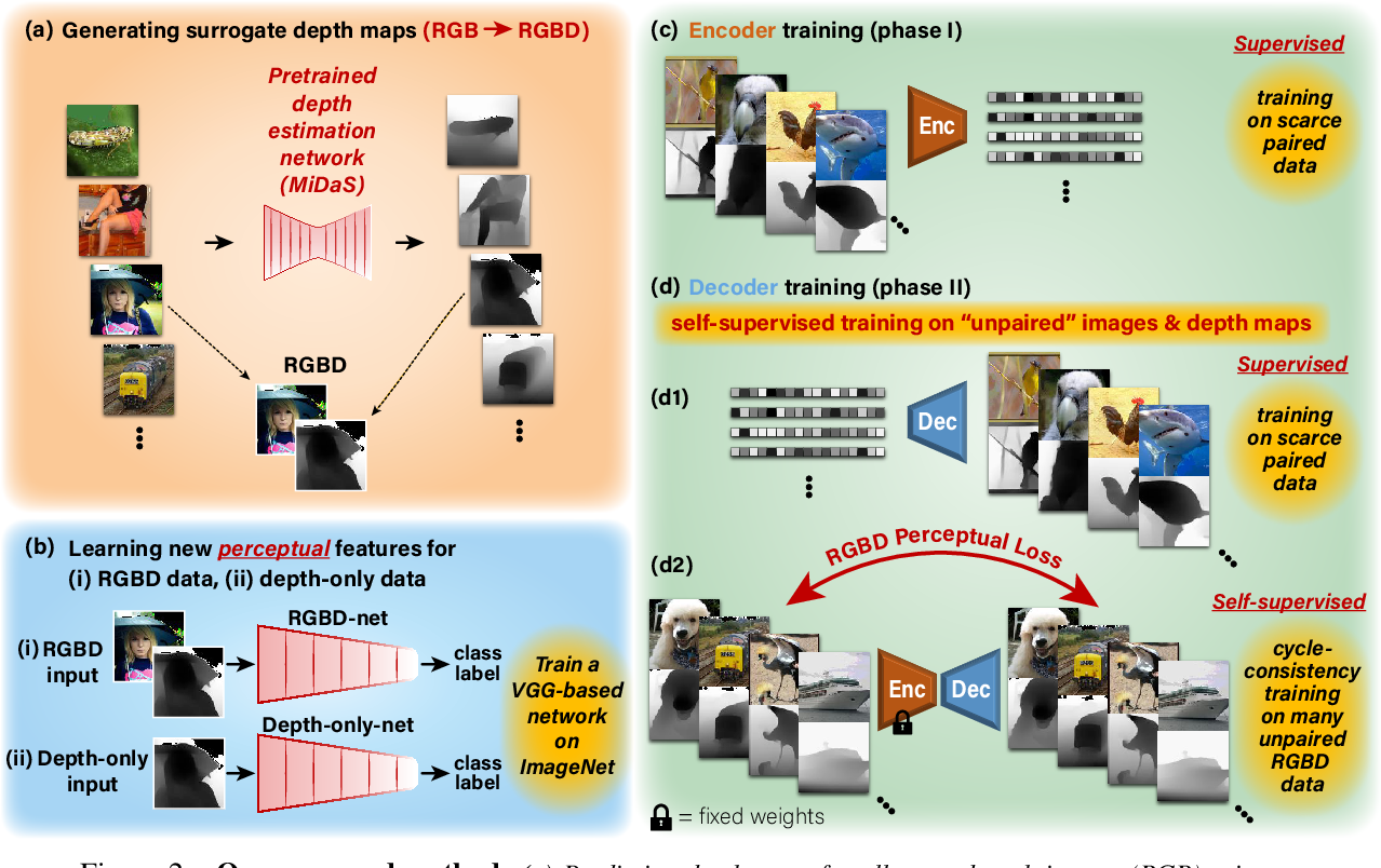 Figure 2 for More than meets the eye: Self-supervised depth reconstruction from brain activity