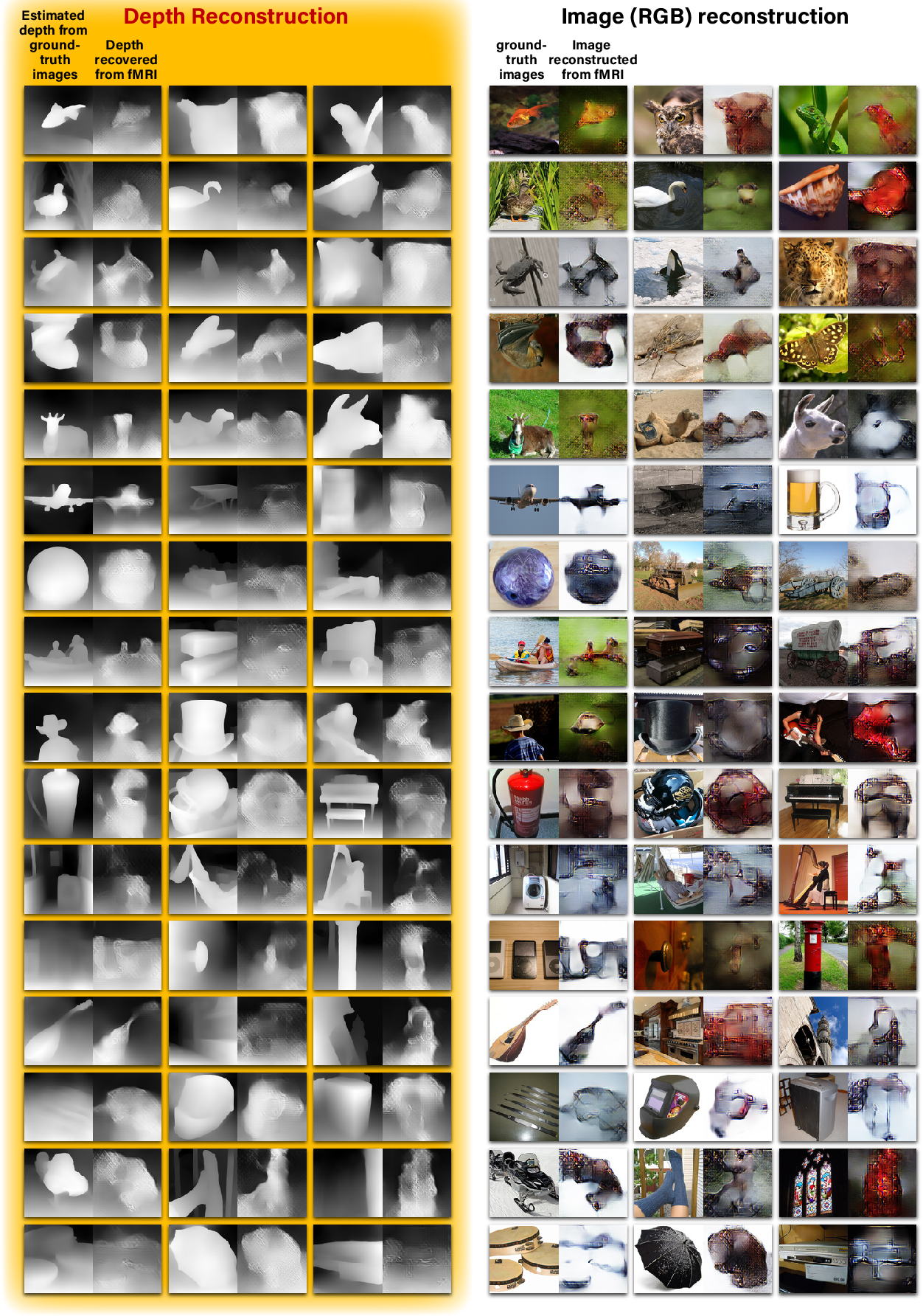 Figure 3 for More than meets the eye: Self-supervised depth reconstruction from brain activity