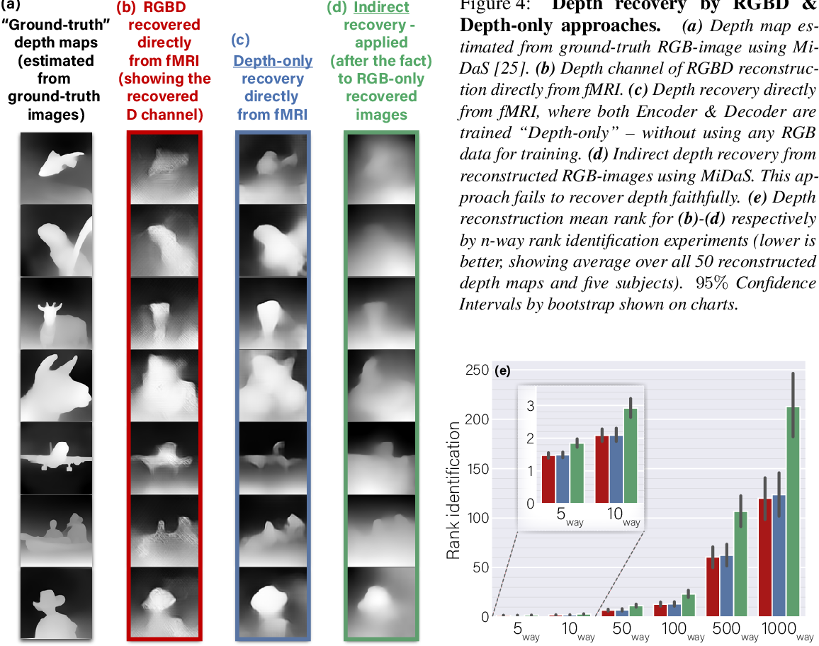 Figure 4 for More than meets the eye: Self-supervised depth reconstruction from brain activity