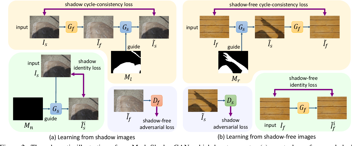 Figure 3 for Mask-ShadowGAN: Learning to Remove Shadows from Unpaired Data