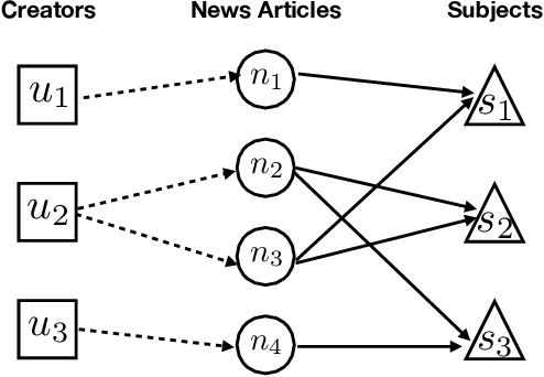 Figure 3 for Fake News Detection with Deep Diffusive Network Model