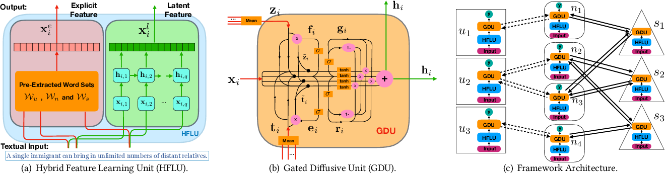 Figure 4 for Fake News Detection with Deep Diffusive Network Model