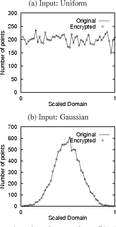 Figure 2: Summation of random numbers: Distribution of encrypted values tracks the input distribution.