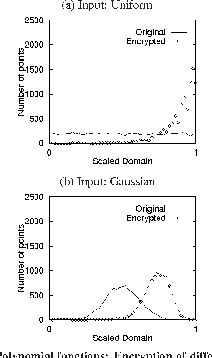 Figure 3: Polynomial functions: Encryption of different input distributions look different.