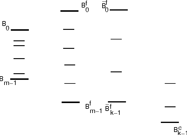 Figure 5: Scaling the target distribution.