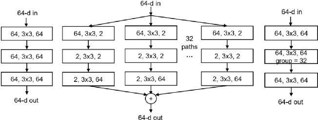 Figure 2 for Image Super-Resolution Using VDSR-ResNeXt and SRCGAN