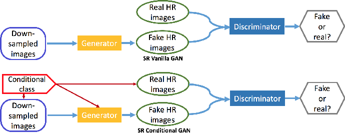Figure 4 for Image Super-Resolution Using VDSR-ResNeXt and SRCGAN