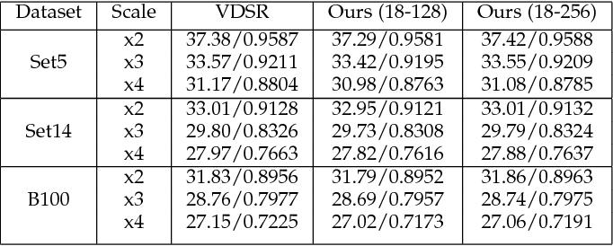 Figure 3 for Image Super-Resolution Using VDSR-ResNeXt and SRCGAN
