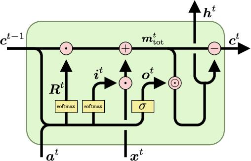 Figure 1 for MC-LSTM: Mass-Conserving LSTM