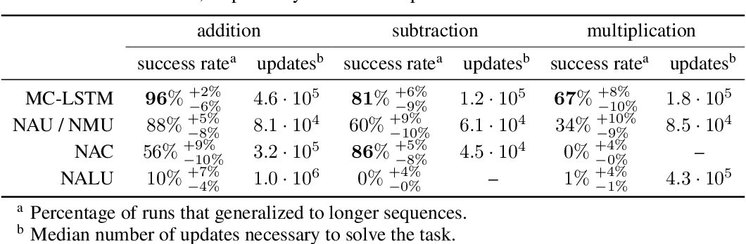 Figure 3 for MC-LSTM: Mass-Conserving LSTM
