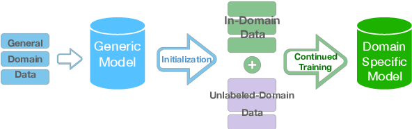 Figure 1 for Curriculum Learning for Domain Adaptation in Neural Machine Translation