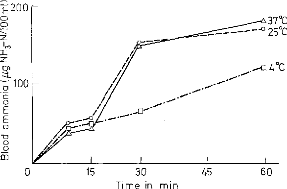 Fig. 4. Time course of the reaction at various temperatures (Whole blood sample: Original concentration of ammonia: 51 N-gg/100 ml)