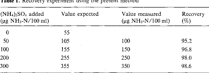 Table 1. Recovery experiment using the present method K. Tada et al.