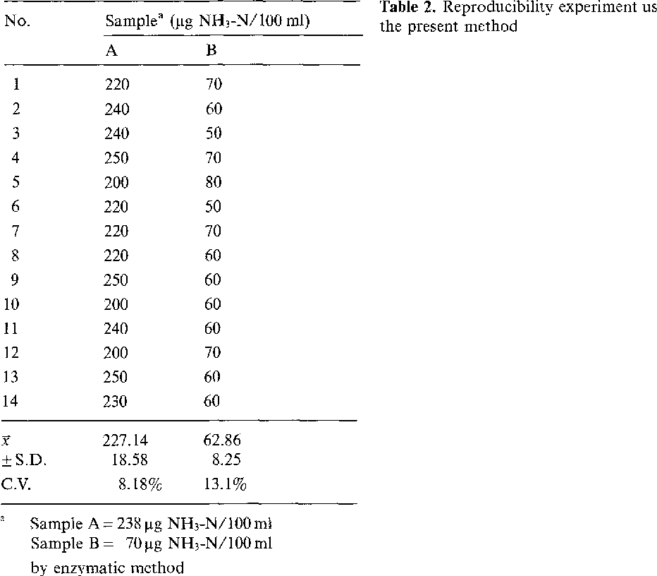 Table 2. Reproducibility experiment using the present method