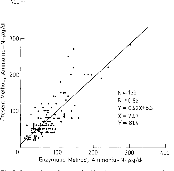 Fig. 5. Comparison of results for blood ammonia concentration by the present method and by enzymatic method