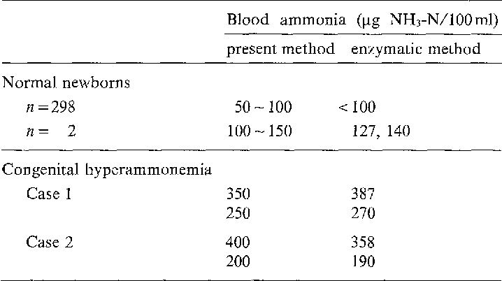 Table 3. Blood ammonia screening by the present method