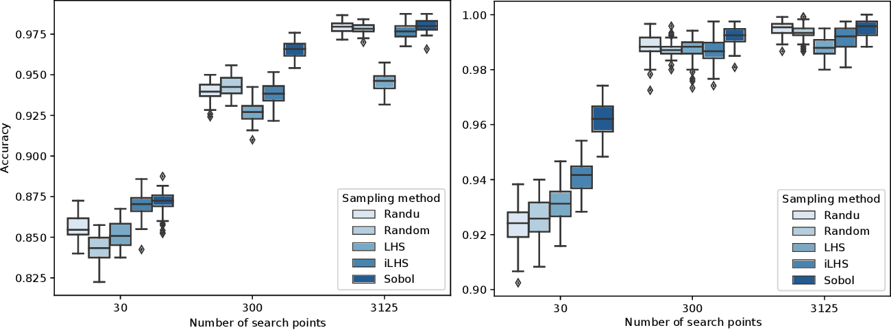 Figure 2 for Exploratory Landscape Analysis is Strongly Sensitive to the Sampling Strategy