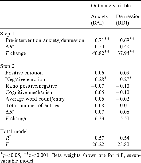 Table 1. Beta weights and summary statistics for hierarchical multiple regression analyses predicting psychological adjustment