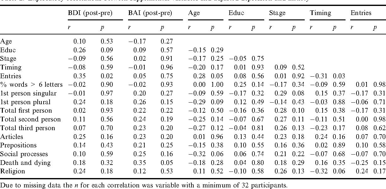 Table 2. Exploratory correlations between supplemental variables and adjusted depression and anxiety