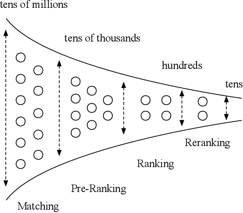 Figure 1 for COLD: Towards the Next Generation of Pre-Ranking System
