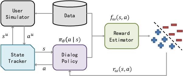 Figure 2 for Guided Dialog Policy Learning: Reward Estimation for Multi-Domain Task-Oriented Dialog