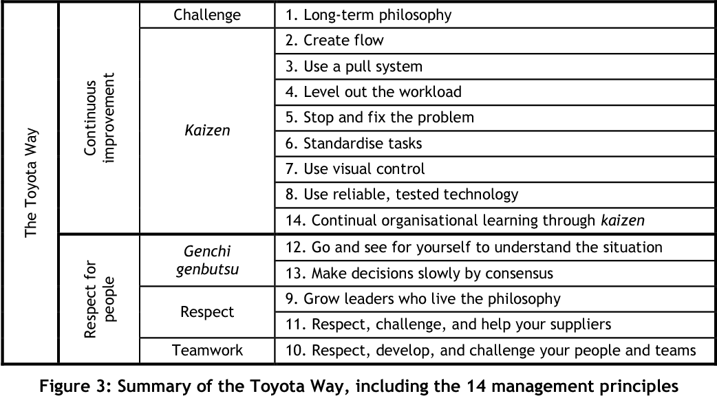 PDF] Lean implementation strategies: how are the Toyota Way