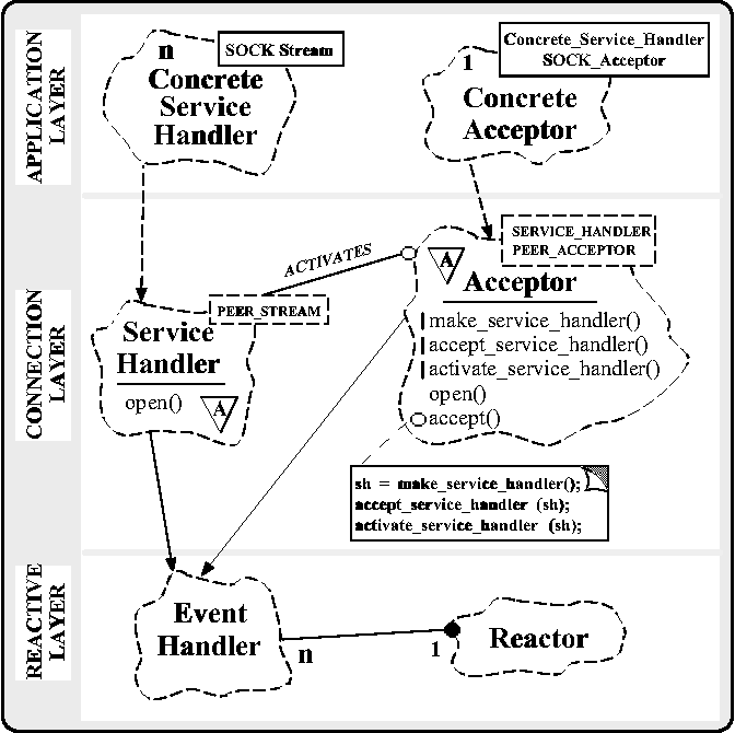 Figure 12 From Using Design Patterns To Develop High Performance