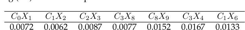 Figure 2 for Fast quantum state reconstruction via accelerated non-convex programming