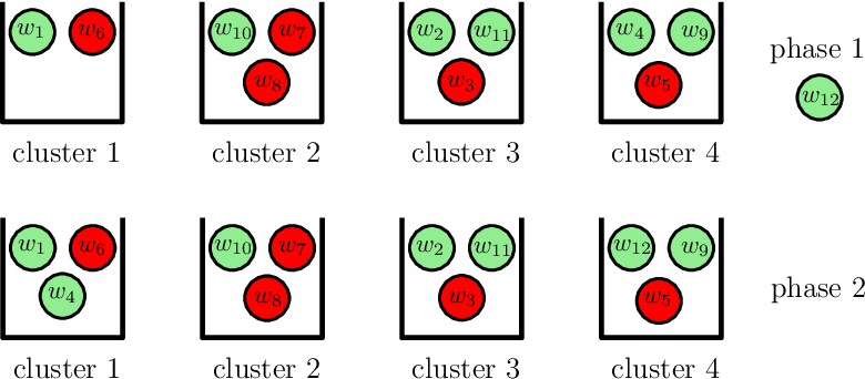 Figure 2 for Gradient Coding with Dynamic Clustering for Straggler-Tolerant Distributed Learning