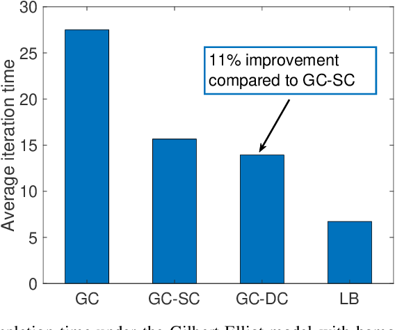Figure 3 for Gradient Coding with Dynamic Clustering for Straggler-Tolerant Distributed Learning