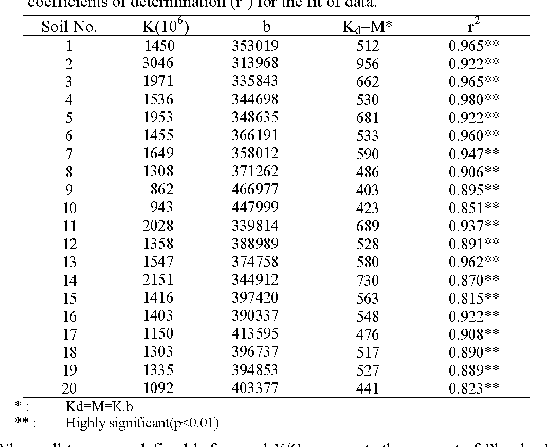 Table 3 Coefficients of Langmuir adsorption isotherm X = (K.b.C)/(1+K.C)], distribution coefficients (Kd), maximum buffering capacities (M), and coefficients of determination (r2) for the fit of data.